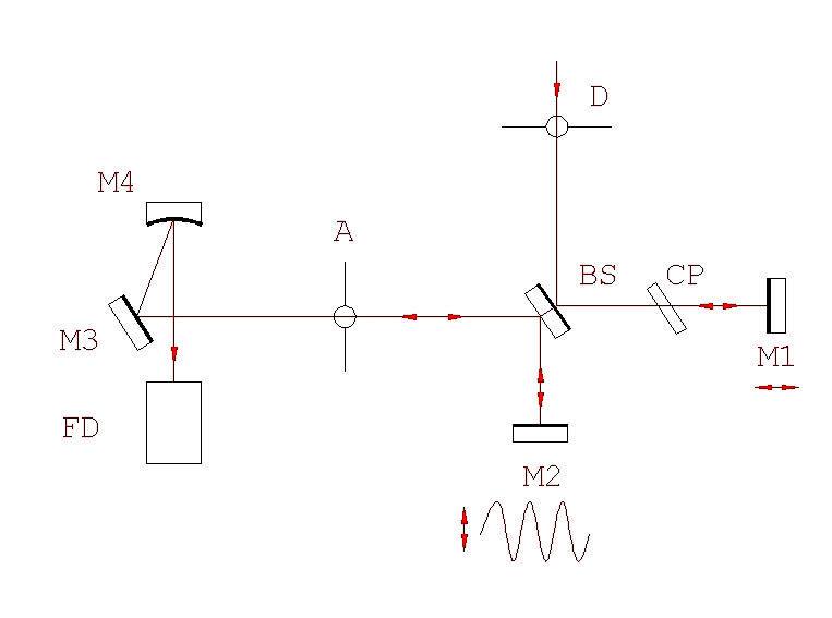 Laser Pulse Method Laser Pulse Width