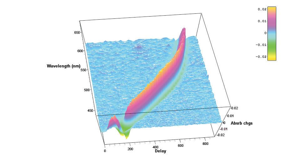 Del Mar Photonics Hatteras femtosecond pump-probe transient