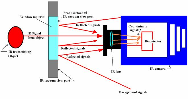 Infrared Viewports ir uhv view ports