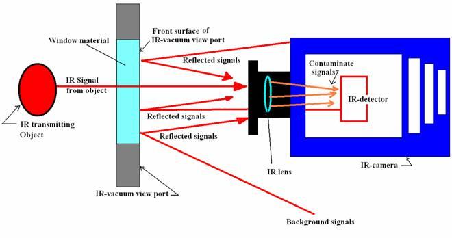 ir uhv view ports rh dmphotonics com Infrared View Infrared View