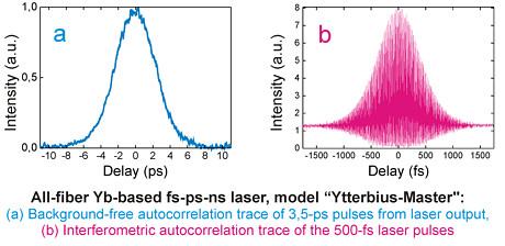 Yb Doped Femtosecond Fiber Lasers From Del Mar Photonics
